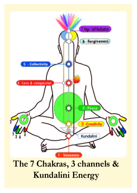Free Meditation London - The 7 Chakras, 3 channels & Kundalini Energy