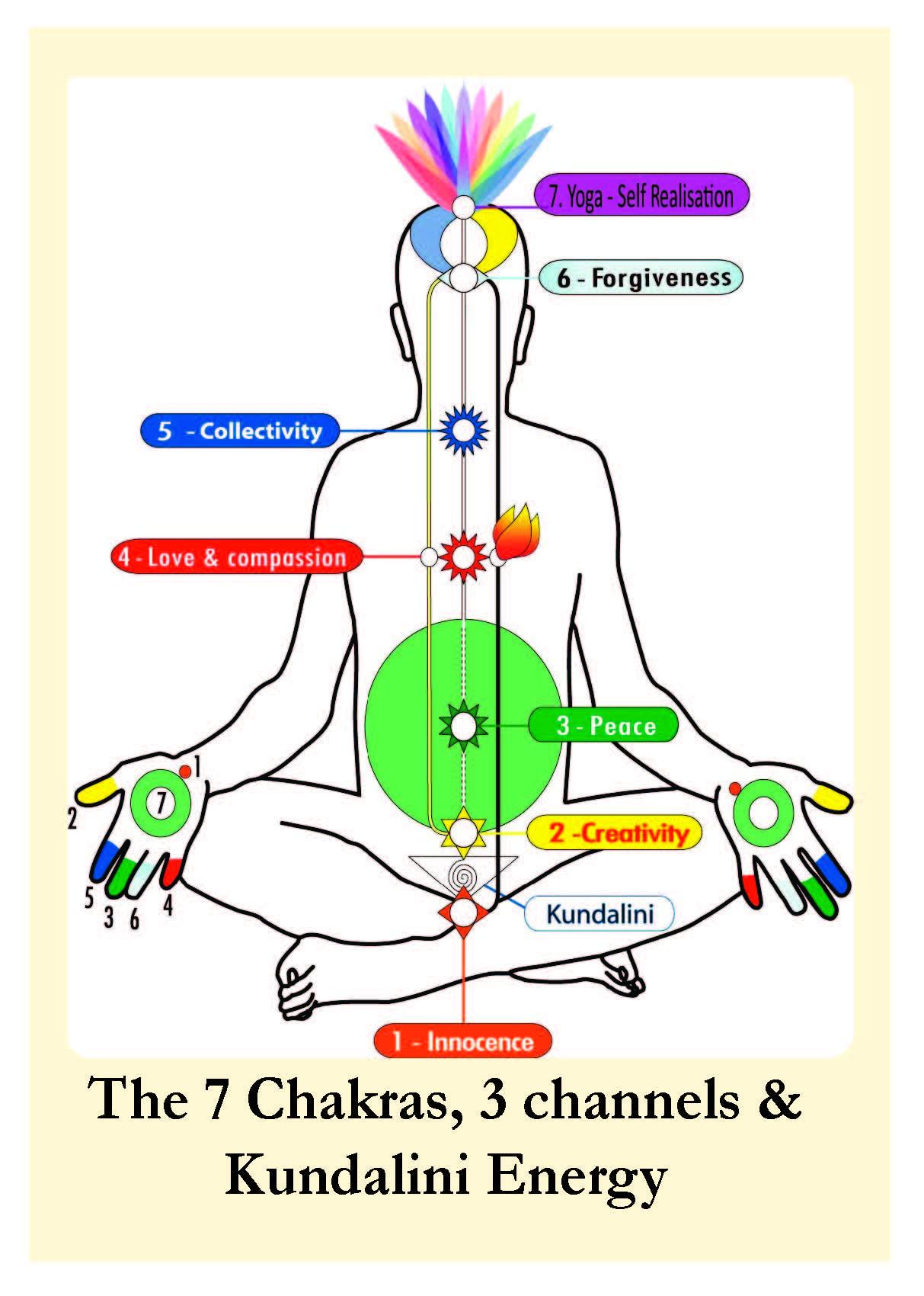 The Chakras With The Tarot Keys: Sahaja Yoga Meditation UK
