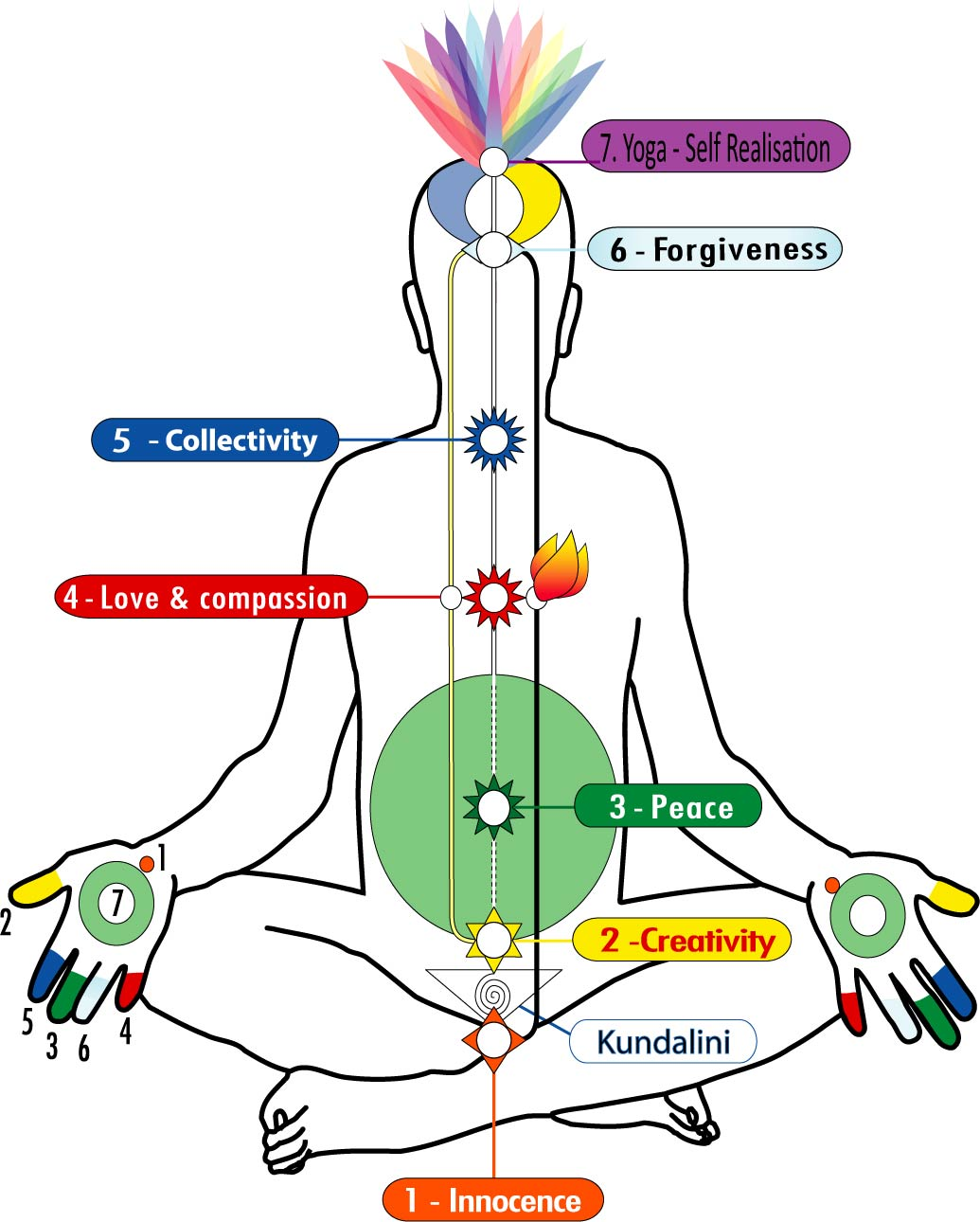 The 7 Chakras, Kundalini energy & 3 channels