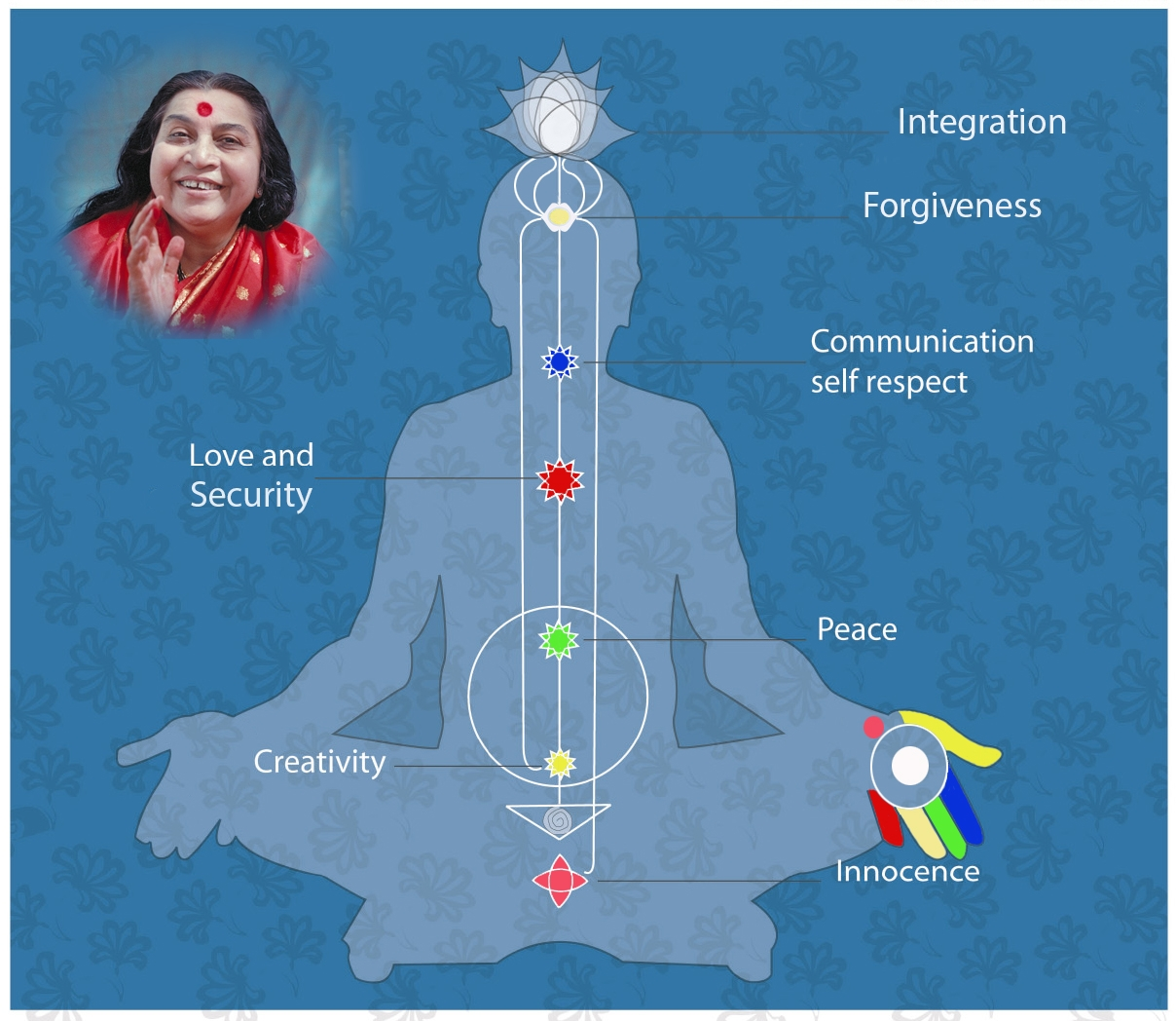 UCL – Free Monthly Courses – Free Meditation & Yoga